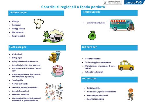 Aiuti ed incentivi per le aziende del FVG